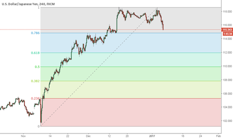 USDJPY: Finding support at 786 fib