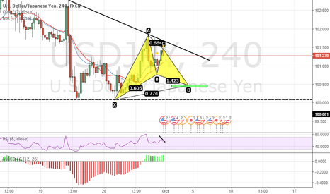 USDJPY: Potential Gartley @ Structure and Ratio Confluence (4)