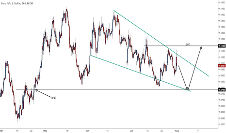 EURUSD: EVERYTHING needs to be exhausted before we can leave this range.