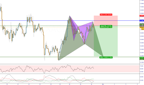 XAGUSD: short on Silver