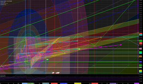 BTCUSD: Posting New BTCUSD Chart After Editing Several Lines...