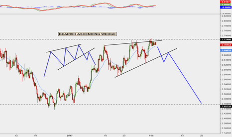 XCUUSD: Ascending Wedge on Copper