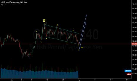 GBPJPY: GBPJPY the time to end corrective