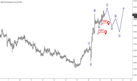 GBPJPY: Elliott Wave Analysis: Five Wave Move On GBPJPY Seems Completed