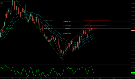 USDCAD: USDCAD butterfly