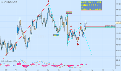 EURUSD: eur on the way