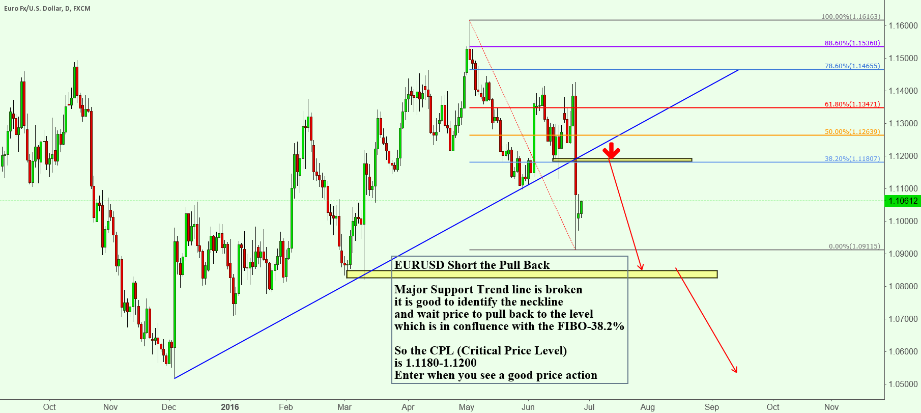 EURUSD Short the Pull Back