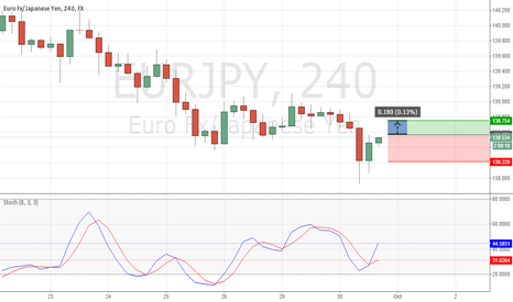 EURJPY: eurjpy long minimun pip gain