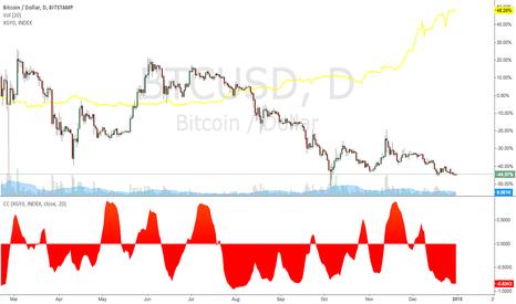 BTCUSD: Strong Negative Correlation: Bitcoin and the Shanghai Composite