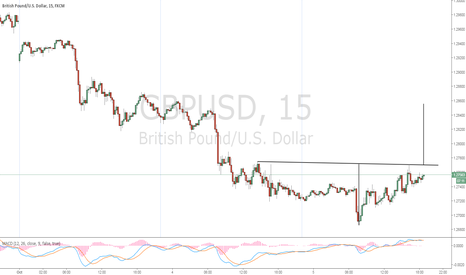 GBPUSD: Break Out In The Making