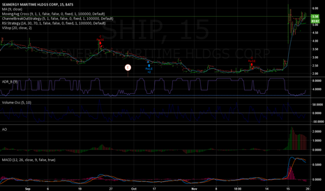 SHIP: $SHIP poised for breakout