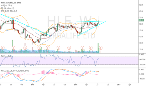 HLF: go long