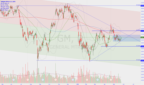 GM: 364 Days Sideways (5.25.2015)
