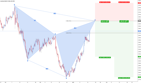 AUDUSD: AUD/USD - Bearish Cypher