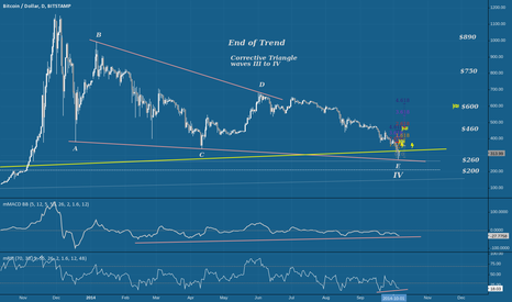 BTCUSD: End of Trend