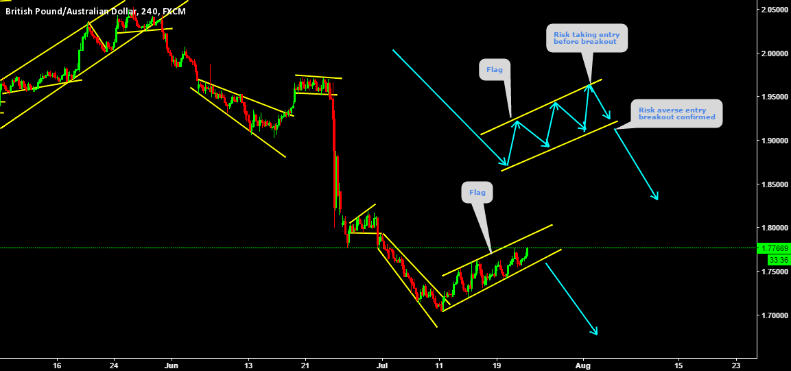 Nice trend continuation Pattern