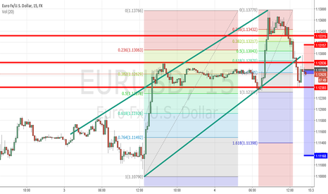 EURUSD: Short Euro on break, hook & go