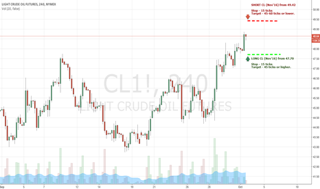CL1!: Crude Oil Futures - Trading Levels for 3rd Oct 2016