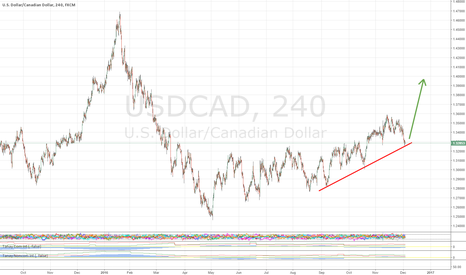 USDCAD: USDCAD Long: Technical