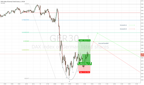 GER30: DAX 30 - 1 Minute Chart - Cup and Handle