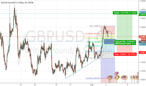 GBPUSD: Buy GBP/USD