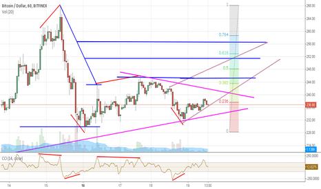 BTCUSD: Bitcoin trading the retracement
