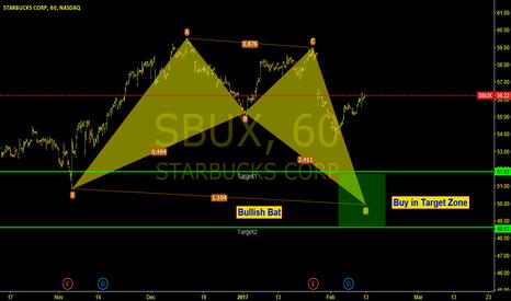 SBUX: SBUX 1hr Chart, Bullish Bat