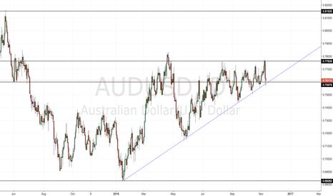 AUDUSD: AUDUSD Rising/Ascending Triangle - Price in Apex of Triangle