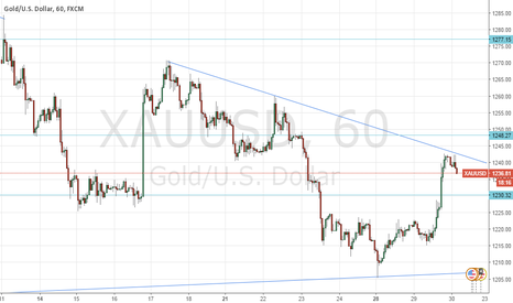XAUUSD: XAU/USD potential short