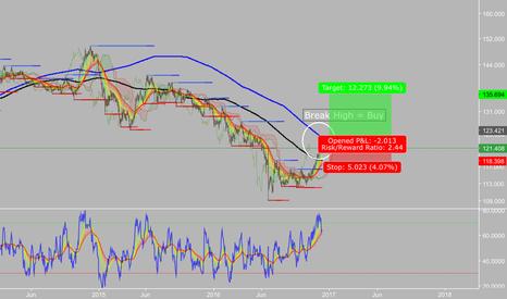 EURJPY: Possible Break High Signal long term Buy