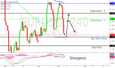 EURUSD: EUR/USD - Divergence on H4