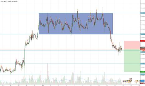 EURUSD: EUR/USD short - Good R/R Ratio