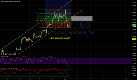 GBPJPY: Quick thoughts on GBP/JPY