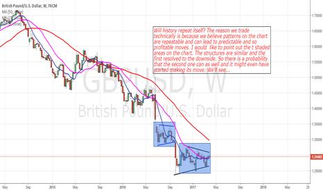 GBPUSD: GbpUsd: Will History Repeat Itself