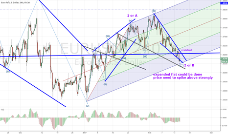 EURUSD: eurusd expanded flat could be done