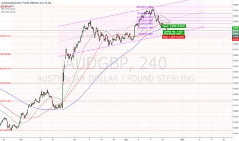 AUDGBP: Nice channel rebound