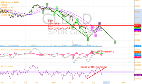 GLD: Short GLD to 108-110 area