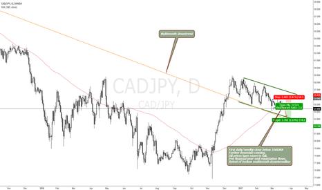 CADJPY: CADJPY SCOPE FOR A 200 PIP FALL