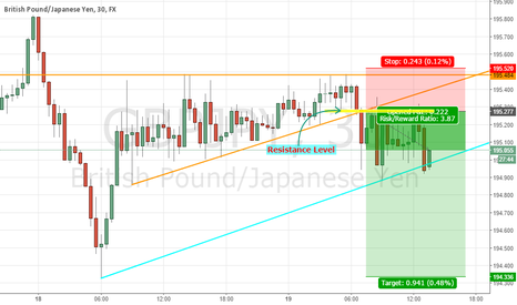 GBPJPY: Ascending Triangle Breakout