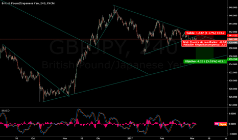 GBPJPY: Posible corto