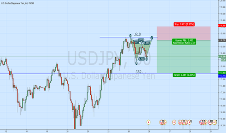 USDJPY: Bearish gartley forming