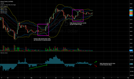 BTCUSD: Bitcoin Setting up for Directional Move
