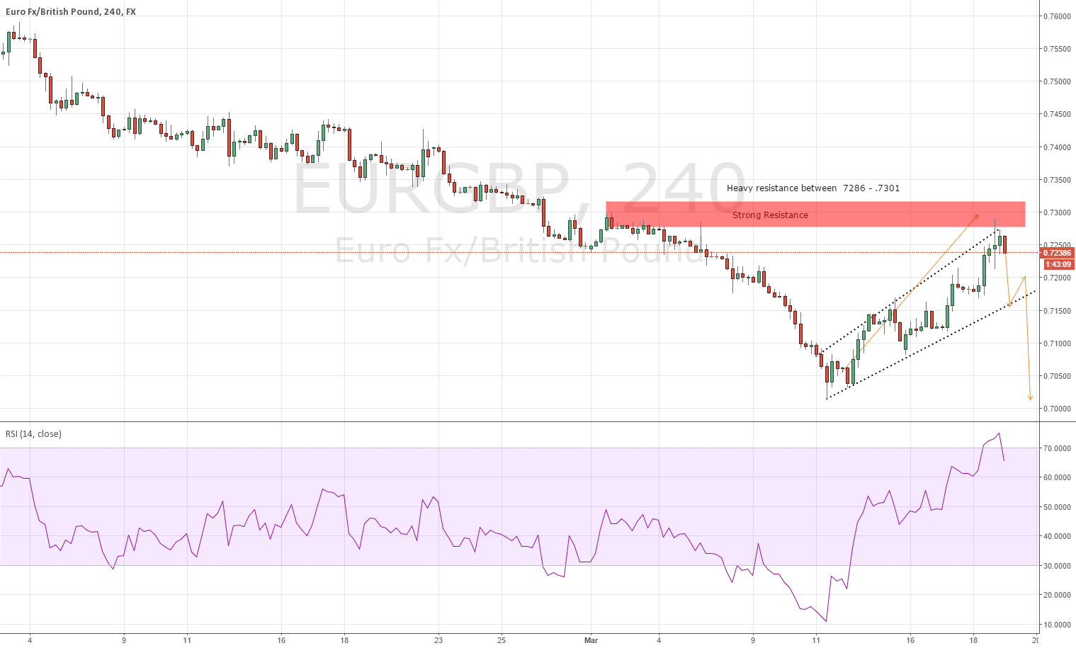 $EURGBP Correction gives way for longer term short