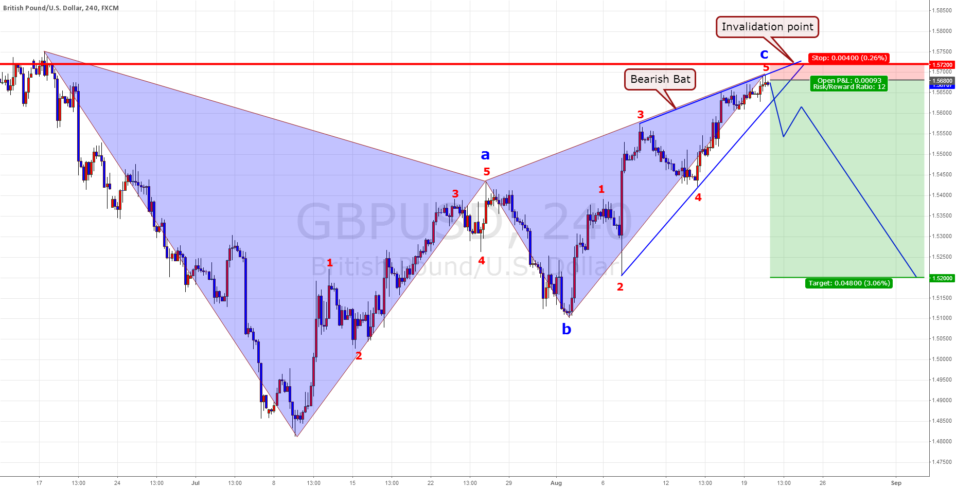 GBP/USD Bearish Bat ,  Swing Plan