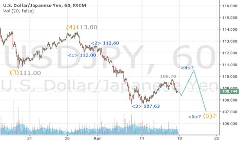 USDJPY: USDJPY Hourly Chart view