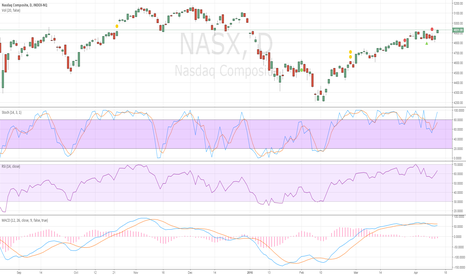 NASX: Buy Nasdaq above 4940 as I wrote on April the 7th...