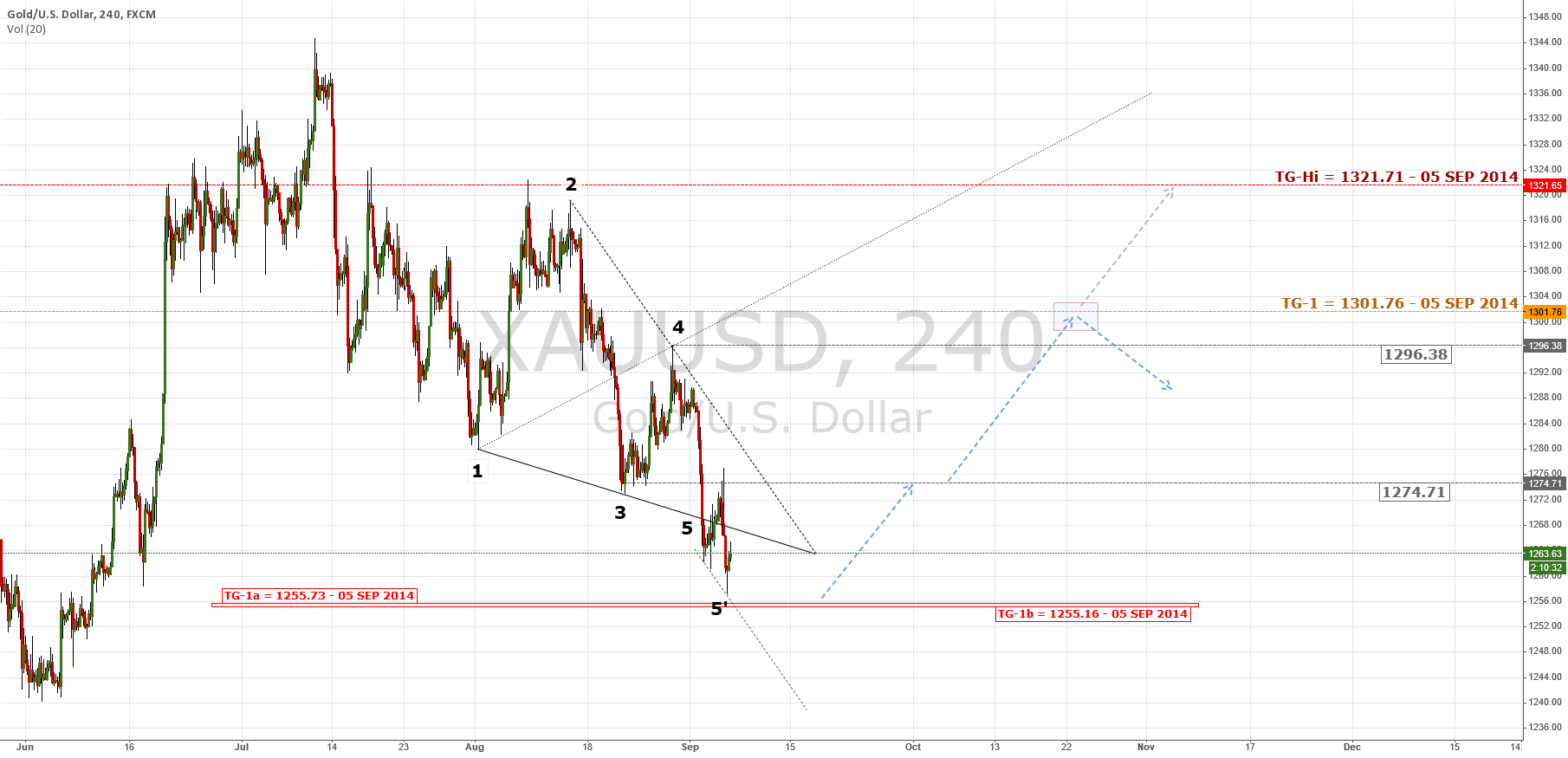 Gold Set Up For A Rally | $XAU $GLD $Gold $USD #forex