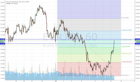 EURJPY: ユーロ円 下落の61.8戻し到達