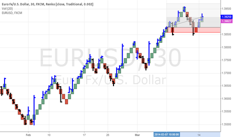 EURUSD: Traditional Renko Charts Shifting March 18 2014