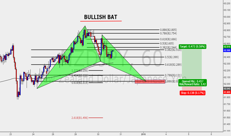 NZDJPY: BULLISH BAT NZDJPY